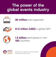 Business events GDP